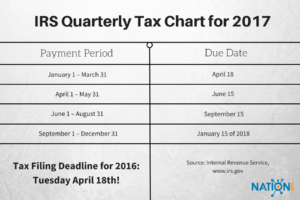 Quarterly Tax Table