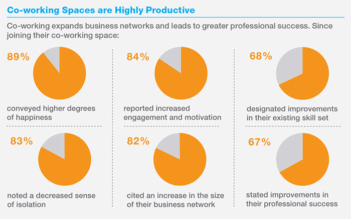 coworking spaces research from Knoll