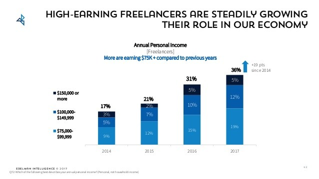 What freelancers earn, survey by Upwork 2017