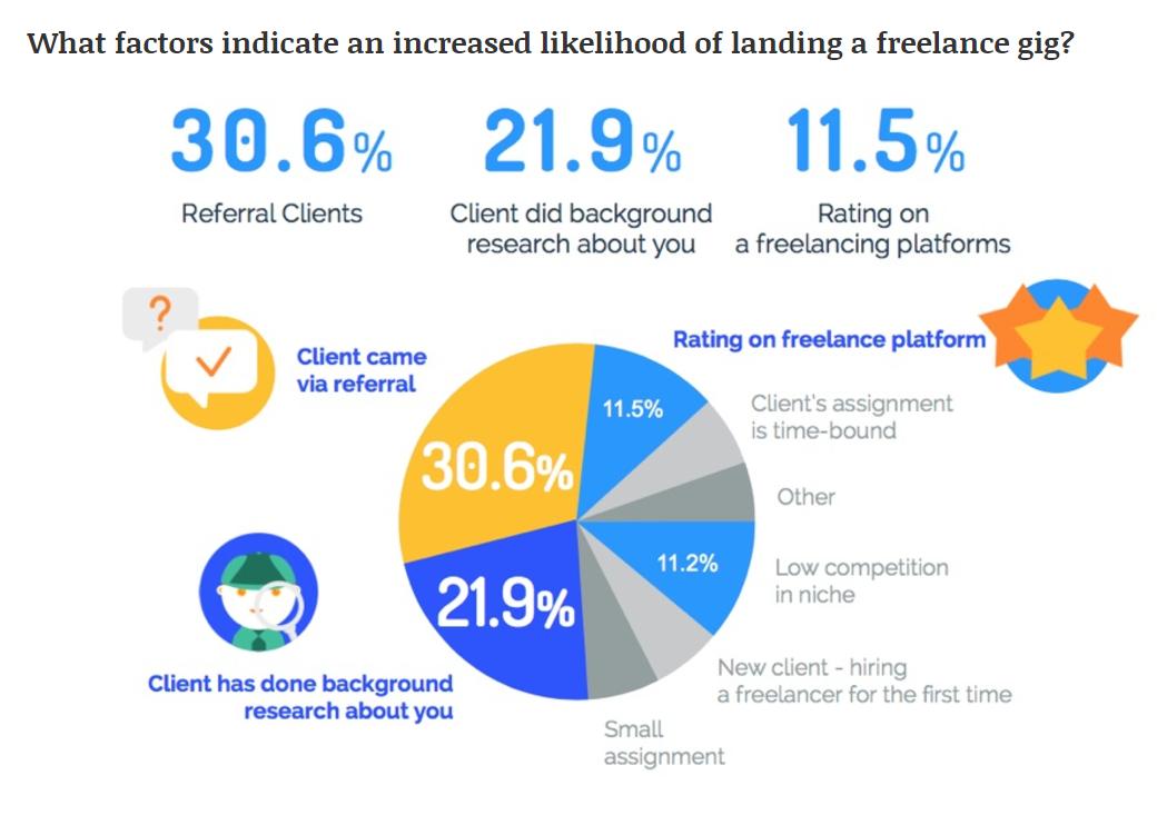 hubstaff gig economy data screen shot - freelancing budget
