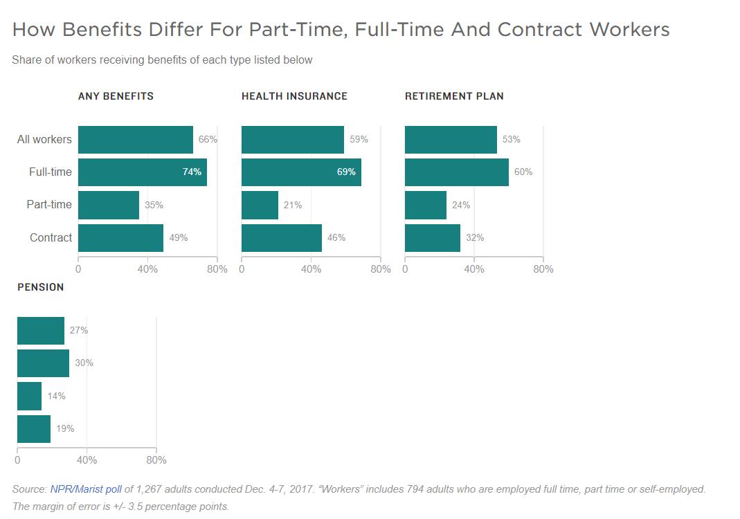 Gig Economy Data and Stats: A Summary of Every Freelance Survey