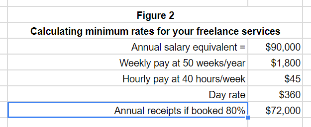 Set Freelance Rates By Starting With This Expense Formula