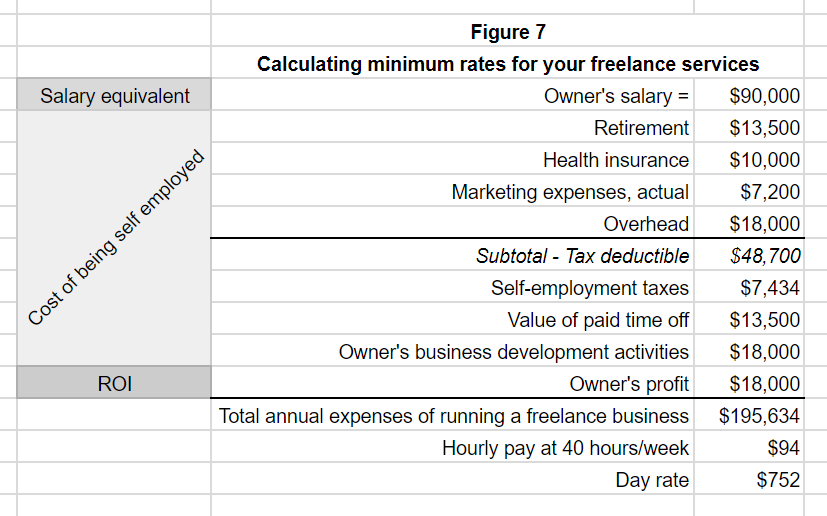 Set Freelance Rates By Starting With This Expense Formula Nation1099